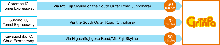 Gotemba IC, Tomei Expressway Via Mt. Fuji Skyline or the South Outer Road (Ohnohara) 30 minutes / Susono IC, Tomei Expressway Via the South Outer Road (Ohnohara) 20 minutes / Kawaguchiko IC, Chuo Expressway Via Higashifuji-goko Road/Mt. Fuji Skyline 60 minutes